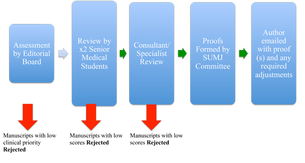 SUMJ Review Process for Submitted Articles